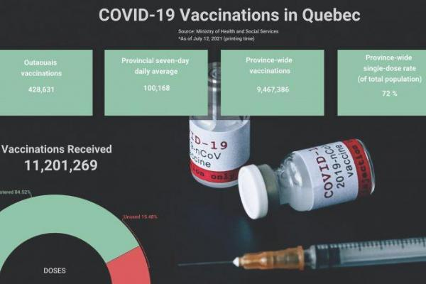 COVID-19 update: Restrictions across Quebec ease further